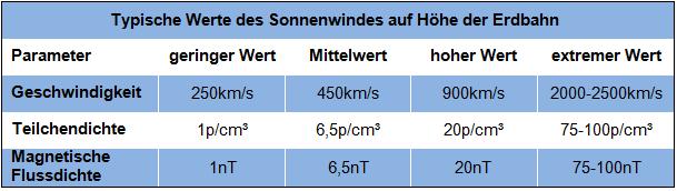 Tabelle_Sonnenwind