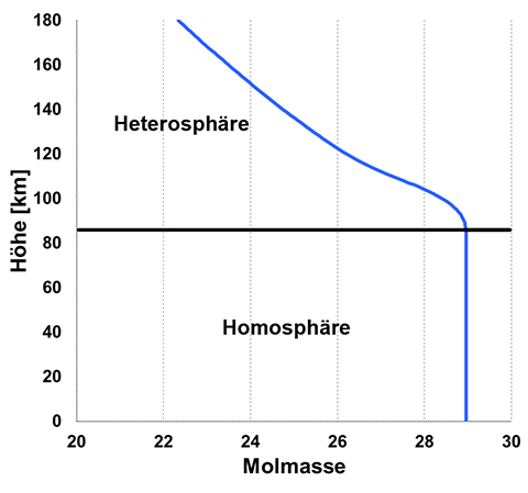 Atmosphaere_Molmasse