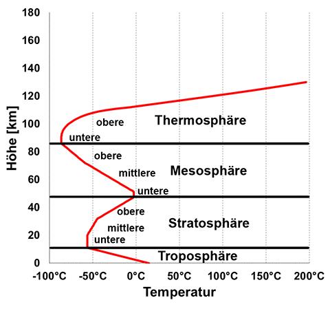 Atmosphaere_Temperatur