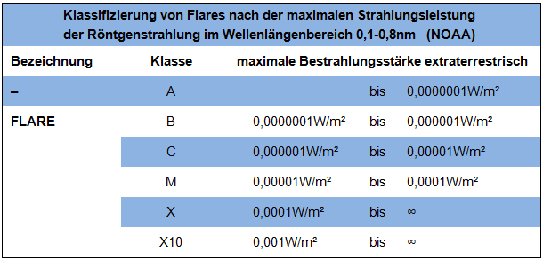 Tabelle_Flare2
